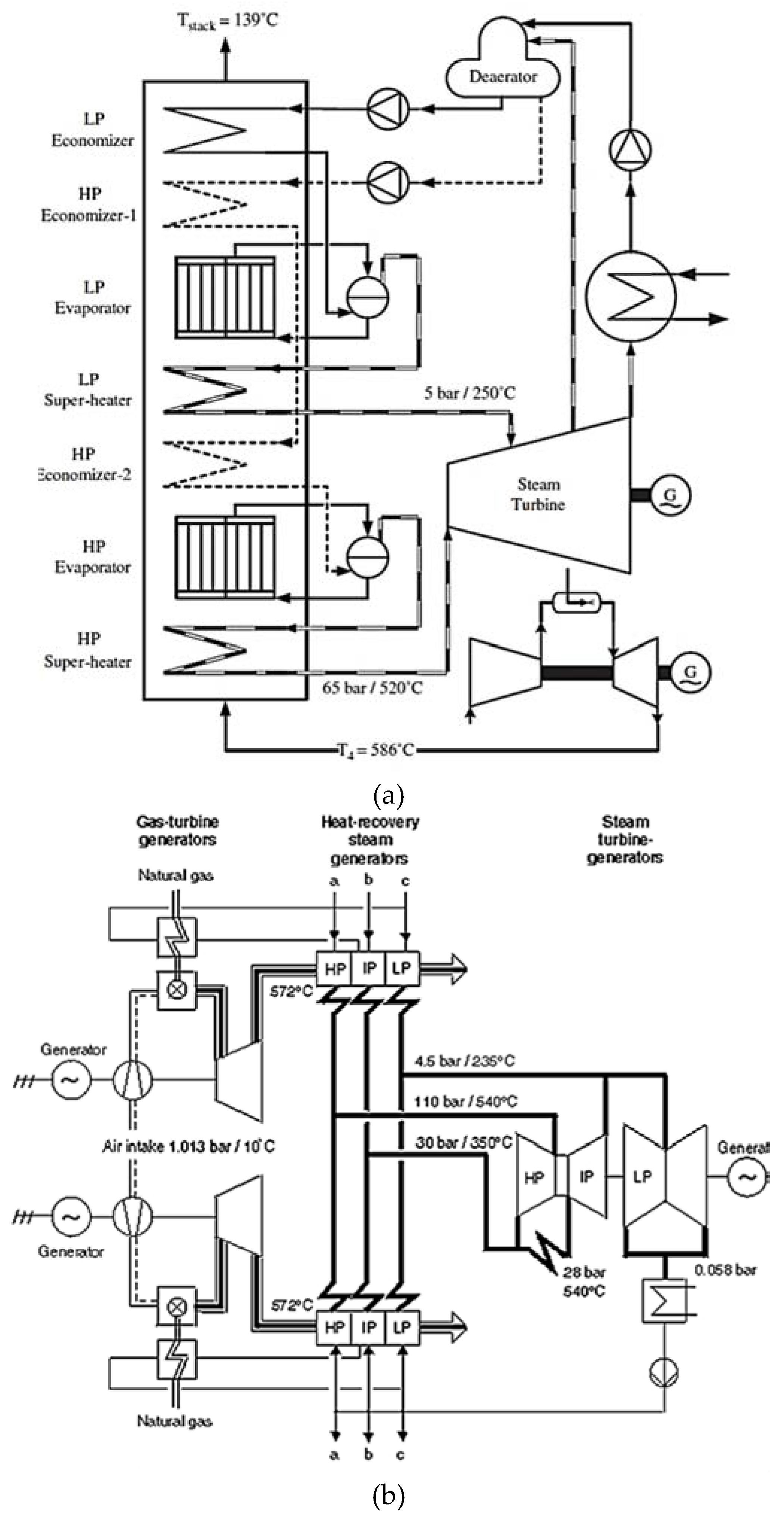 Cogeneration Power-Desalting Plants Using Gas Turbine