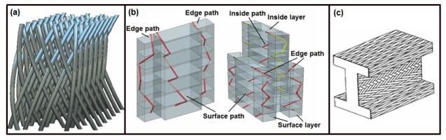 3D Fabrics for Technical Textile Applications | IntechOpen on