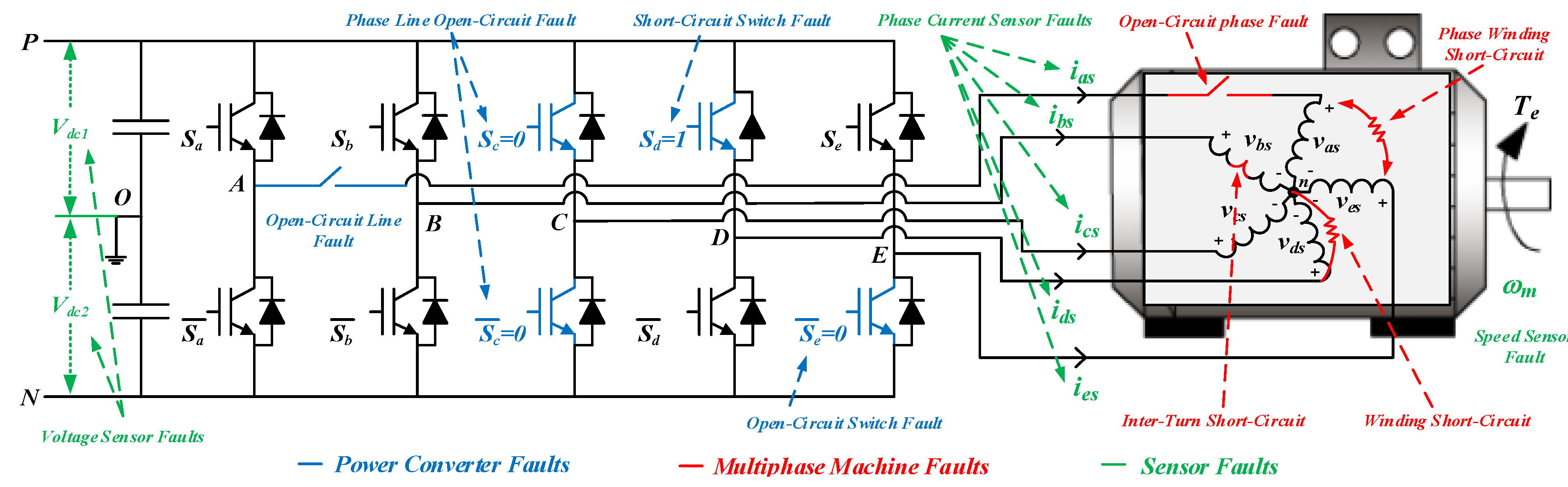 Open-Phase Fault Operation on Multiphase Induction Motor Drives