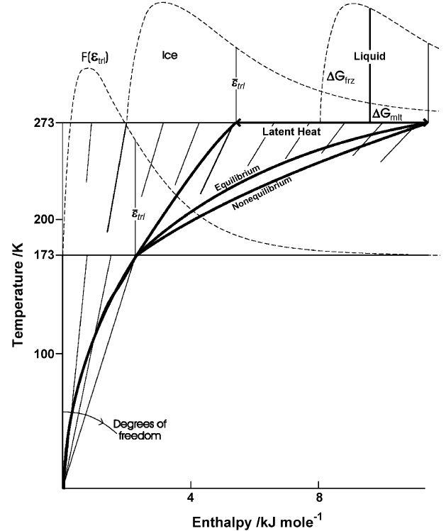 Water Phase Diagram Labeled