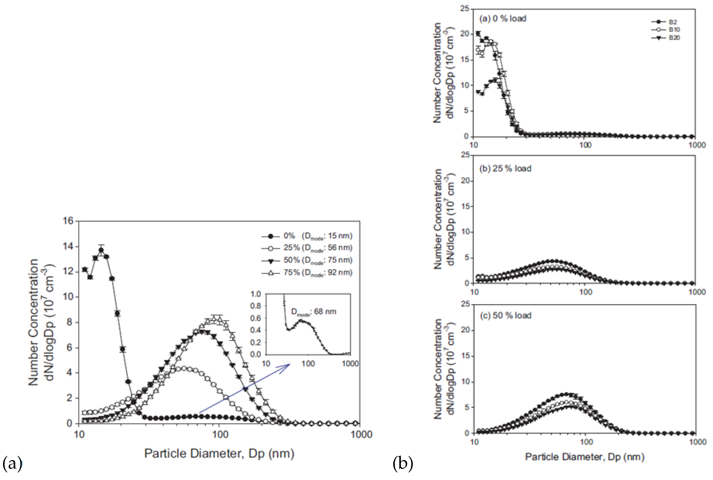 Impact of the Biofuels Burning on Particle Emissions from