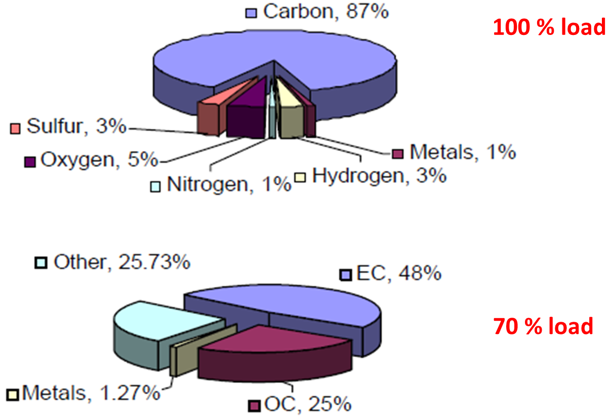 Impact Of The Biofuels Burning On Particle Emissions From Engine Exhaust Diagram Figure 5