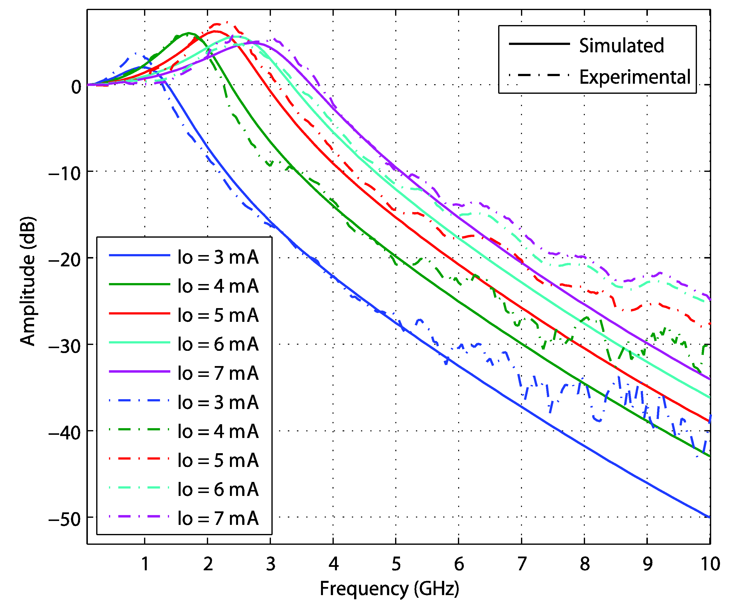 OFDM and SC-FDMA over Fiber Using Directly Modulated VCSELs