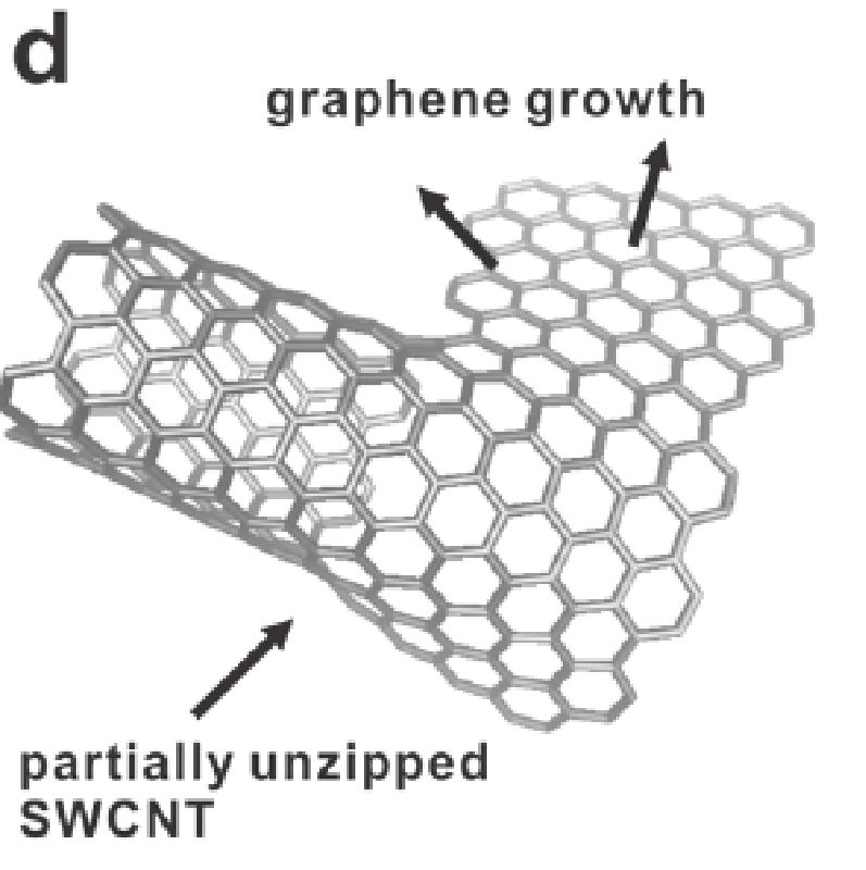 Graphene Bands: Review Of Graphene Technology And Its Applications For