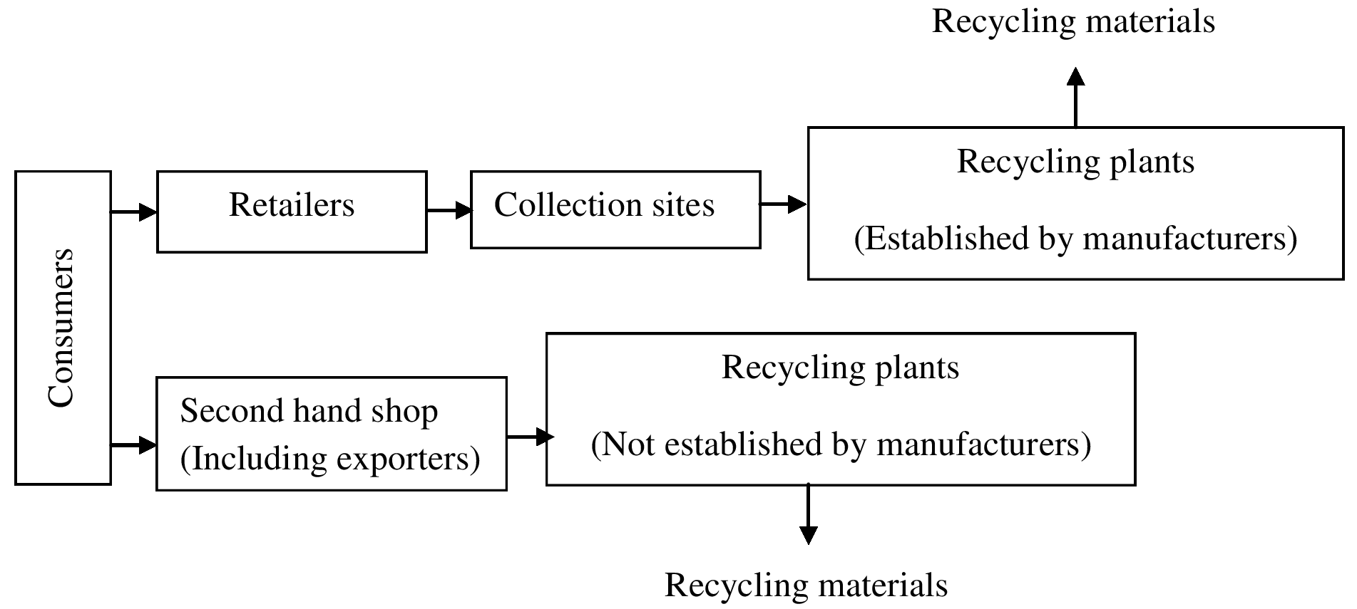 The Generation Composition Collection Treatment And Disposal Printed Circuit Board Recycling Equipment View Figure 2