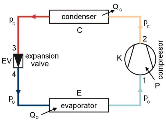 figure 1  schematic of single-stage compression refrigeration system