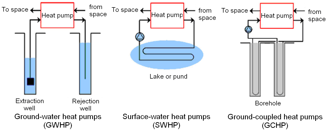 Geothermal heating and cooling : design of ground-source heat pump systems