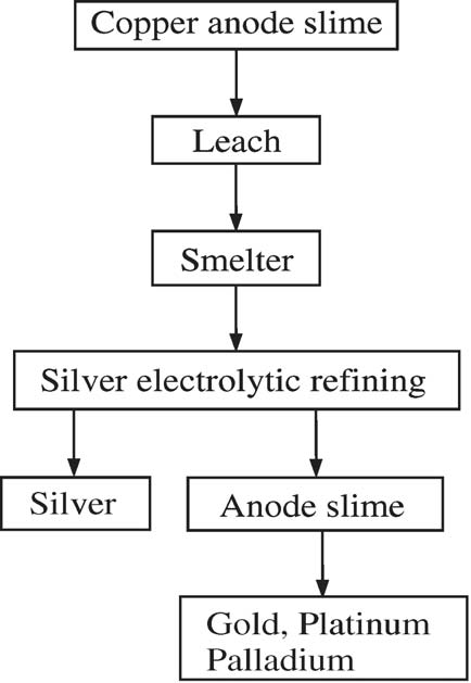 A Review of Technology of Metal Recovery from Electronic Waste