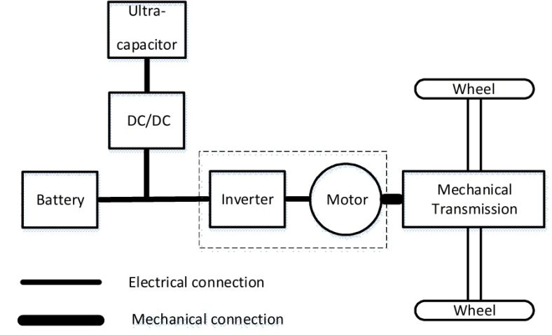 electric drives in alternative fuel vehicles  u2014 some new definitions and methodologies