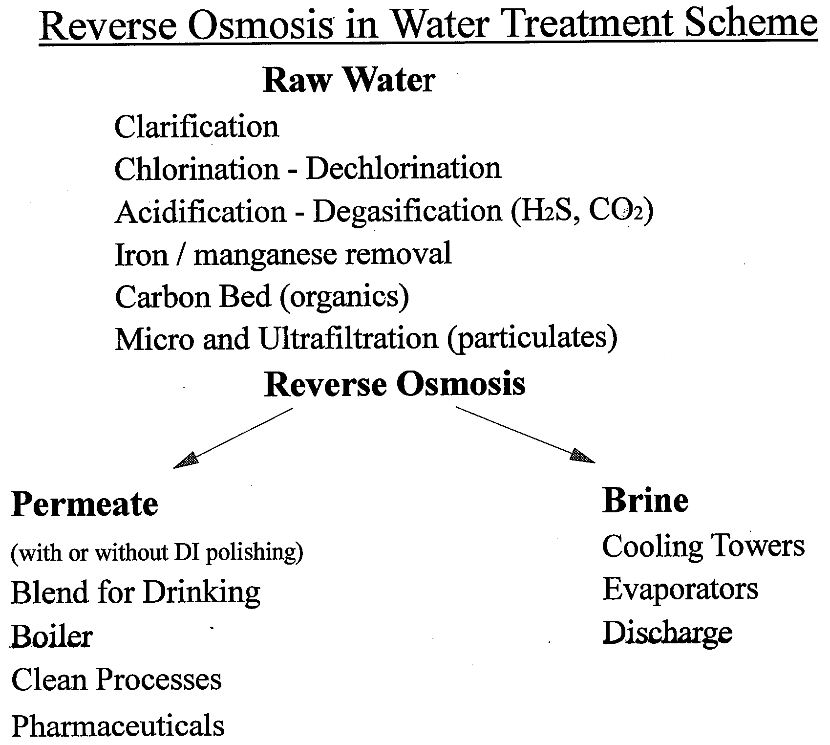 Reverse Osmosis Chemistry — Basics, Barriers and