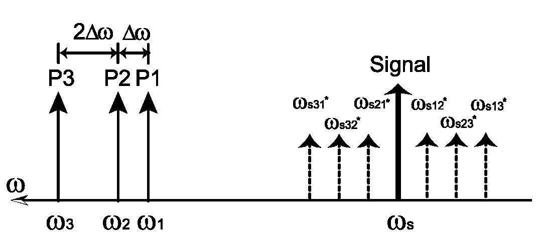 optical signal processing for high