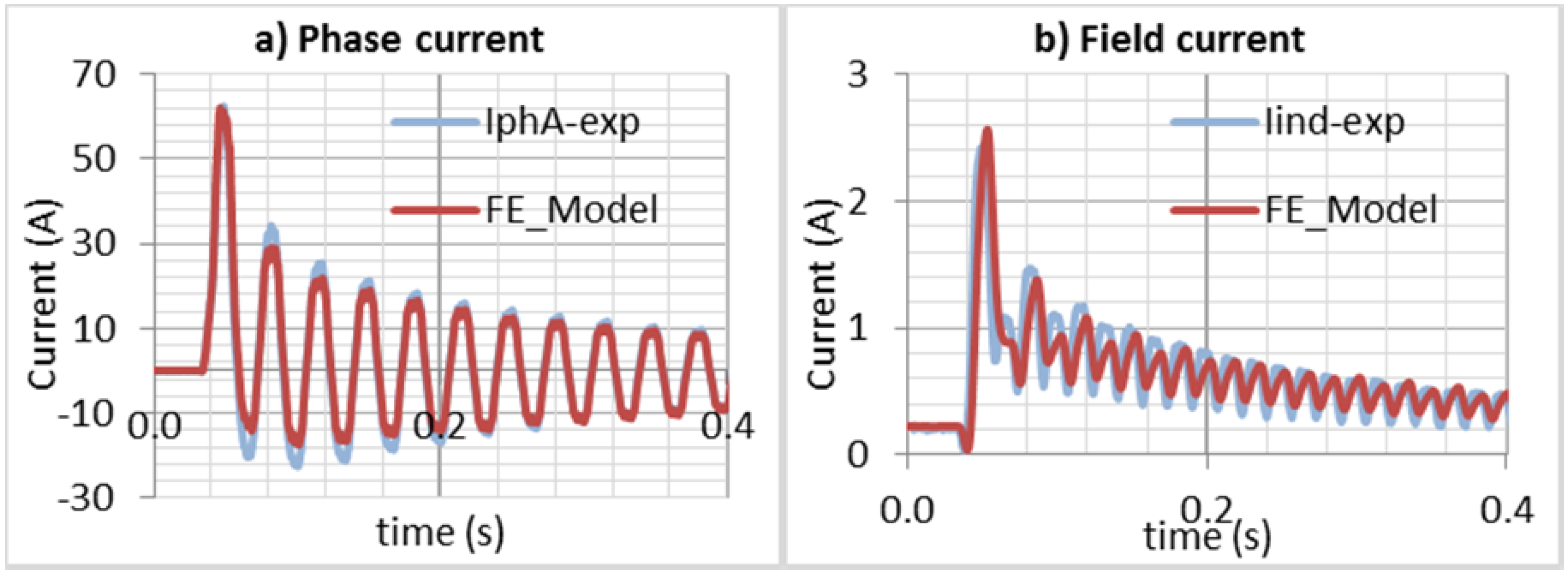 Simulation Methods For The Transient Analysis Of Synchronous Electrical Panels Understanding Relationship Star Delta Figure 45