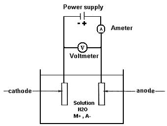 Electrodeposition of Nanostructure Materials   IntechOpen