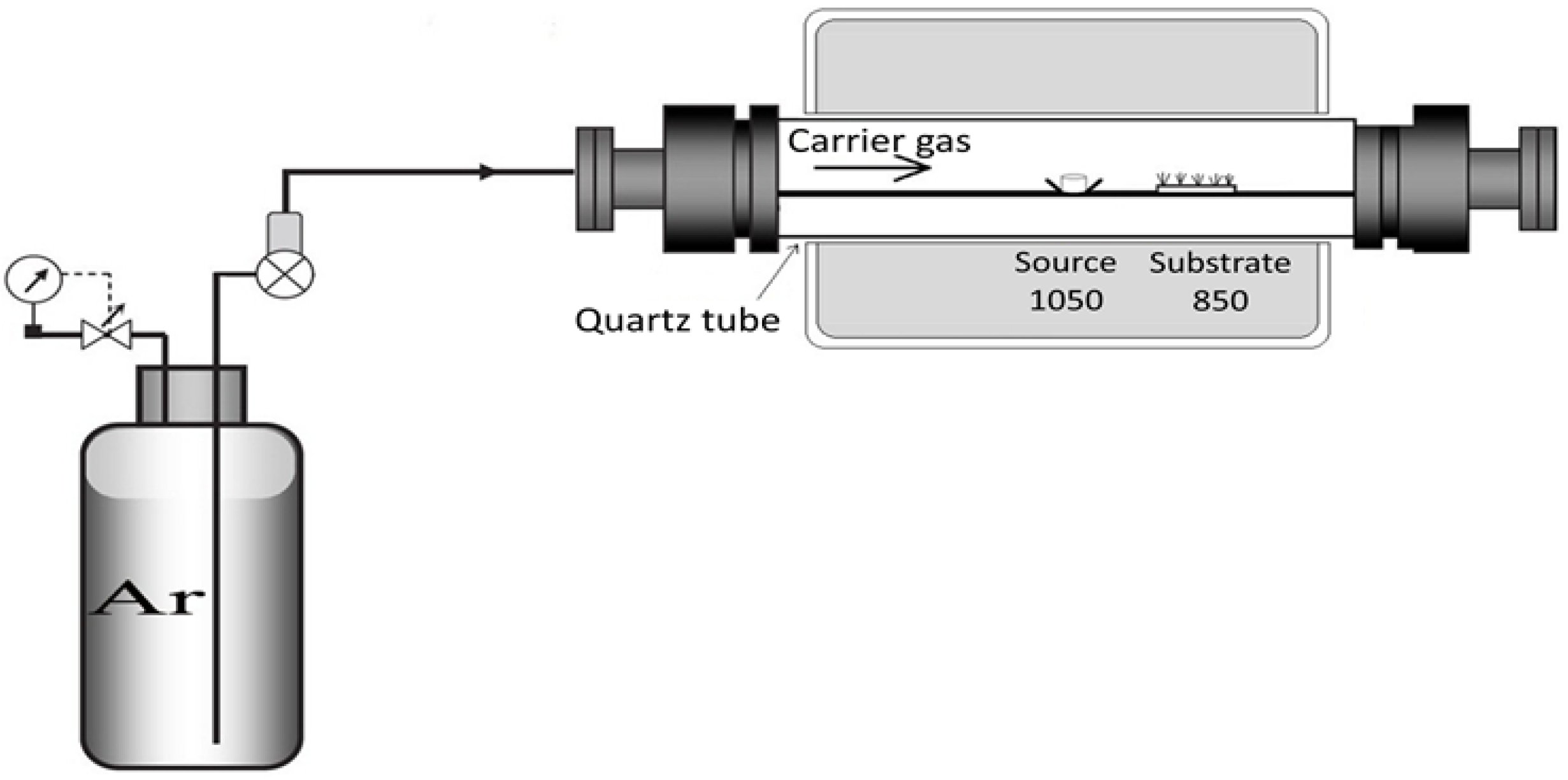 Effect Of Argon Carrieffect Carrier Gas Flux On Tio2 Furnace Air Flow Direction Diagram Figure 3