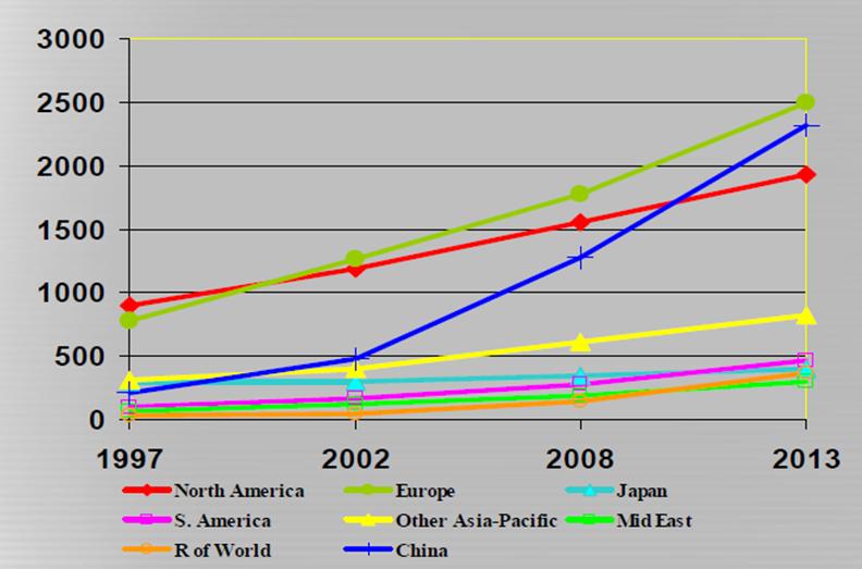Figure 1. World Nonwoven Production ...