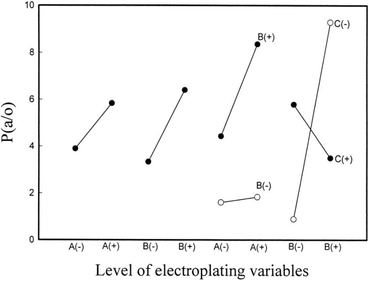 Effects of Electroplating Characteristics on the Coating Properties