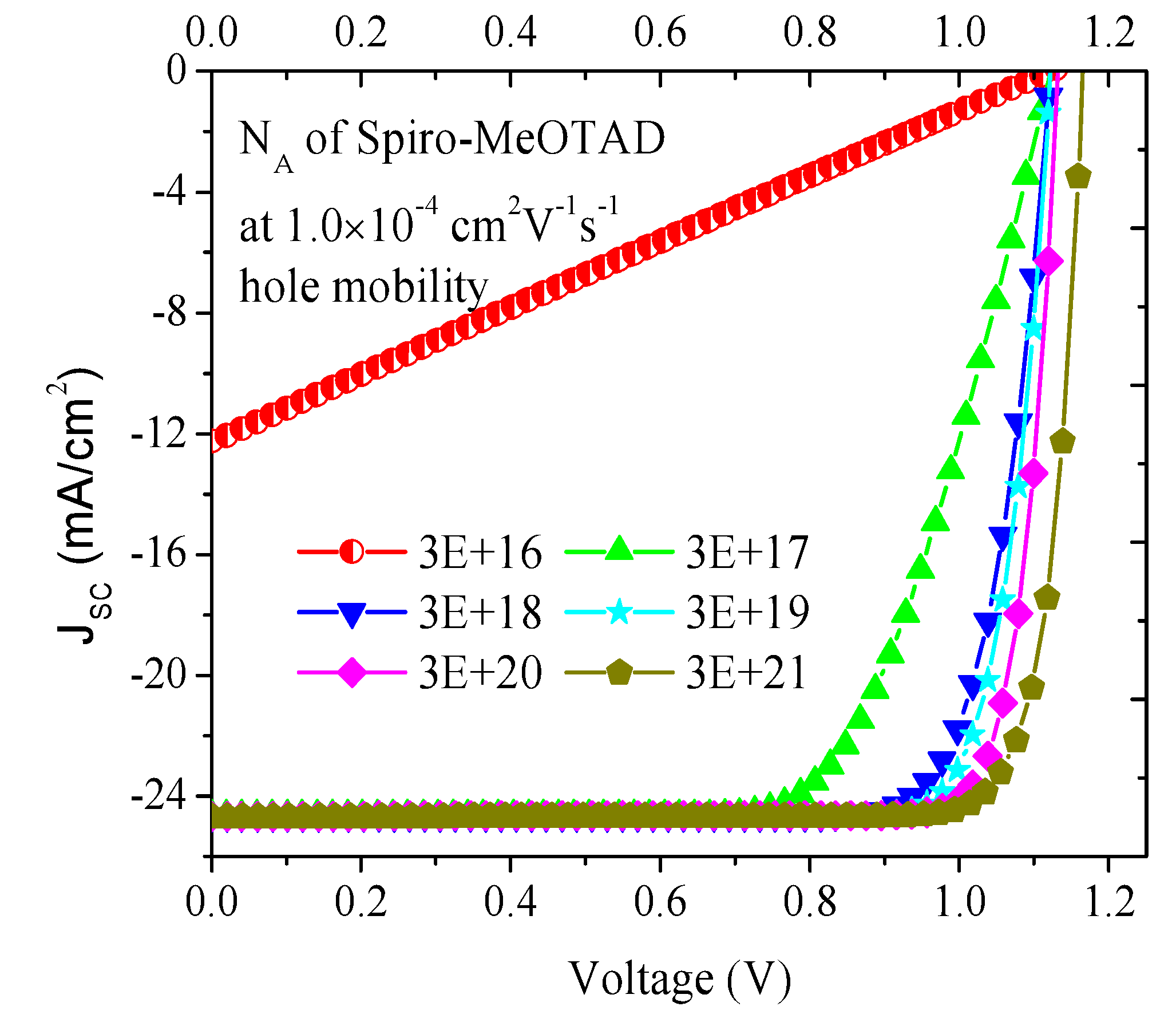 Numerical Simulations On Perovskite Photovoltaic Devices Intechopen Circuit Voltage Total Current Is I Sc Plus The Pv Diode Dark Figure 32
