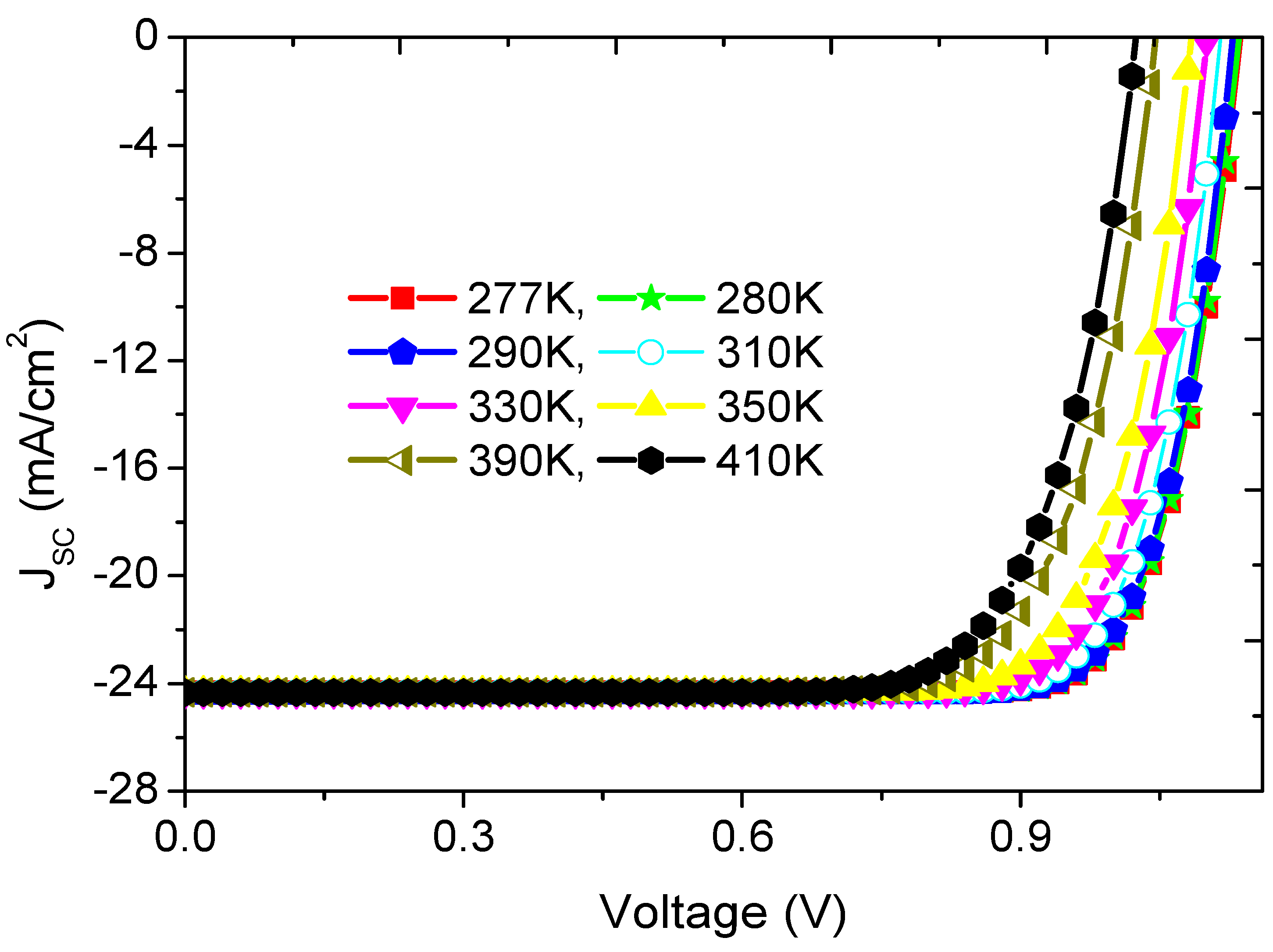 Numerical Simulations On Perovskite Photovoltaic Devices Intechopen Circuit Voltage Total Current Is I Sc Plus The Pv Diode Dark Figure 36