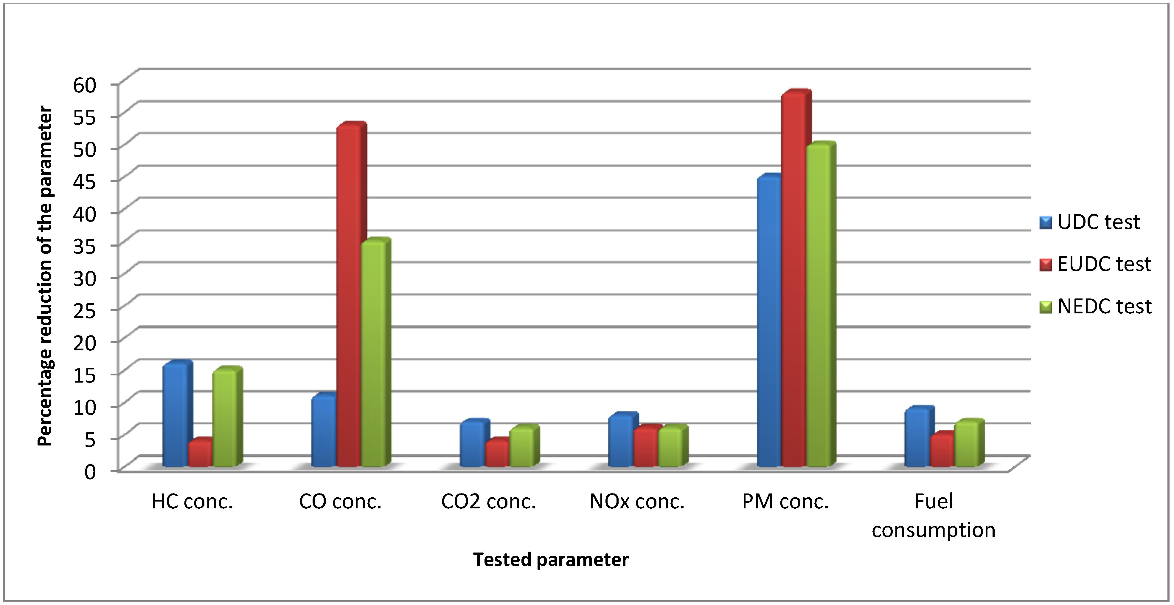 Liquefied Petroleum Gas Lpg As A Fuel For Internal Combustion Engine Block Diagram The Diesel Has Figure 8