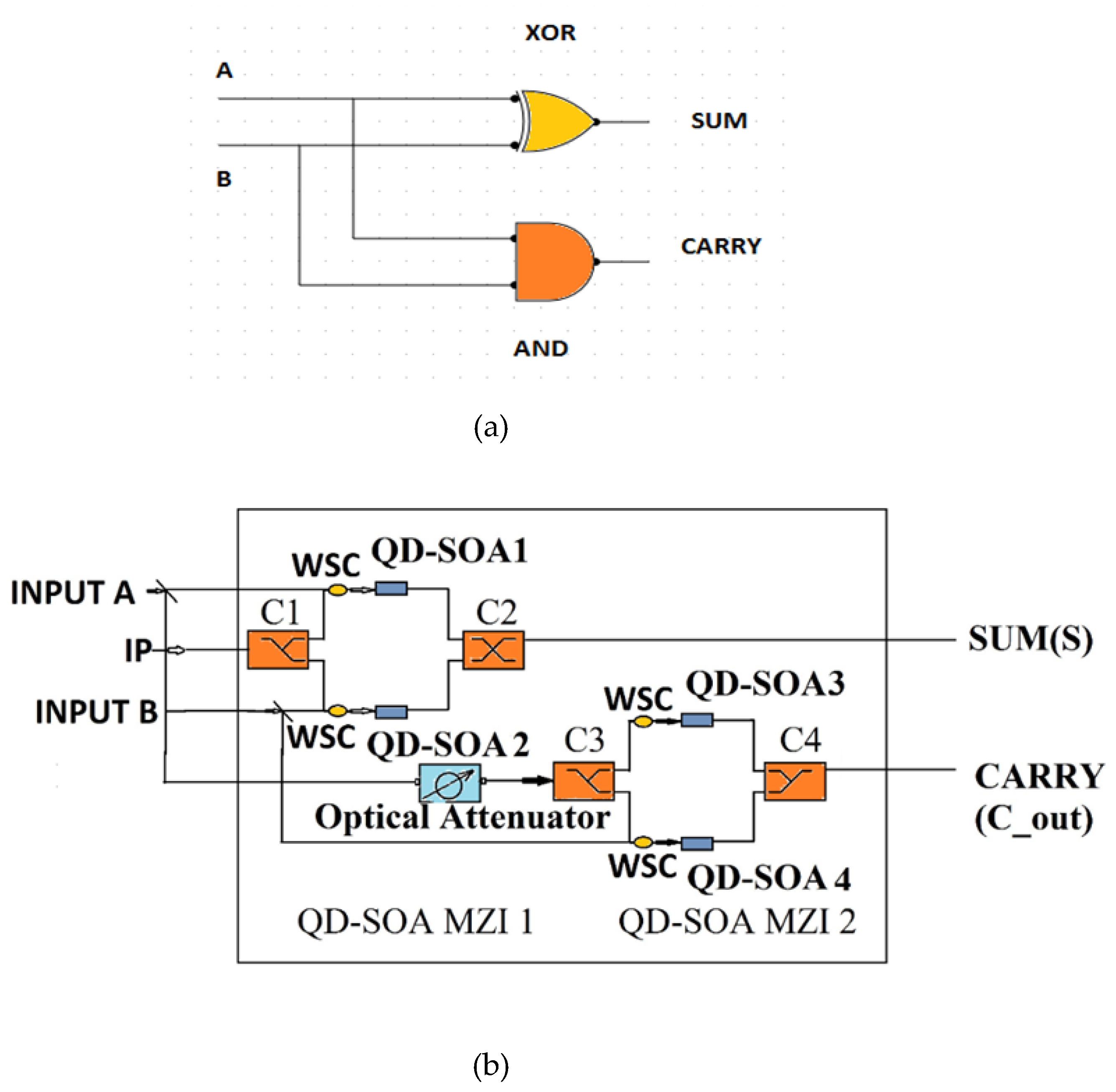 All-optical Semiconductor Optical Amplifiers Using Quantum