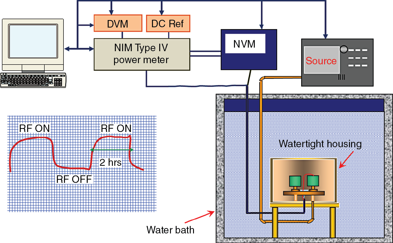Microwave Power Measurements Standards And Transfer Techniques Thermopile Wiring Diagram Figure 10 Schematic
