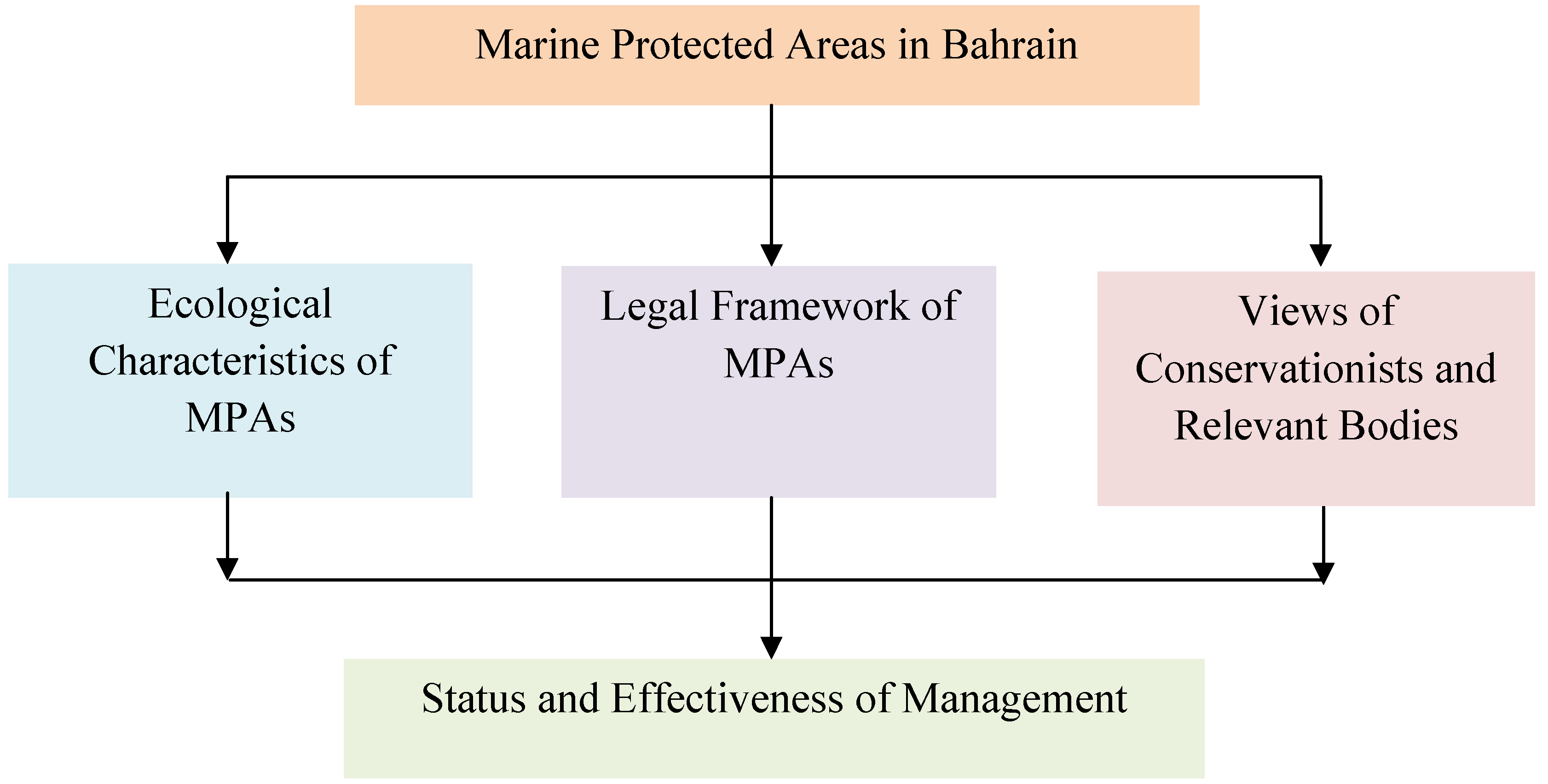 Management of Marine Protected Zones – Case Study of Bahrain