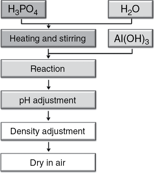 Utilization of Compounds of Phosphorus | IntechOpen