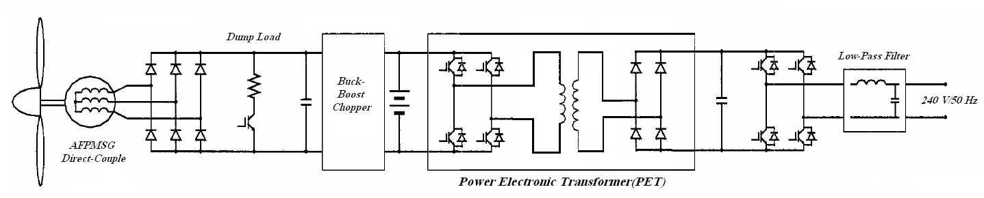 Study of Novel Power Electronic Converters for Small Scale Wind
