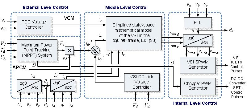 Solar El Wire Moreover 3 Phase Inverter Circuit Diagram