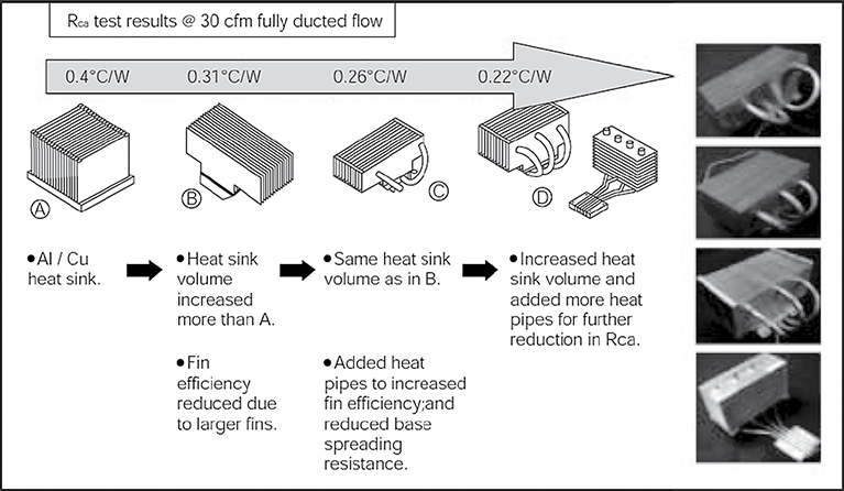 Heat Pipes for Computer Cooling Applications | IntechOpen