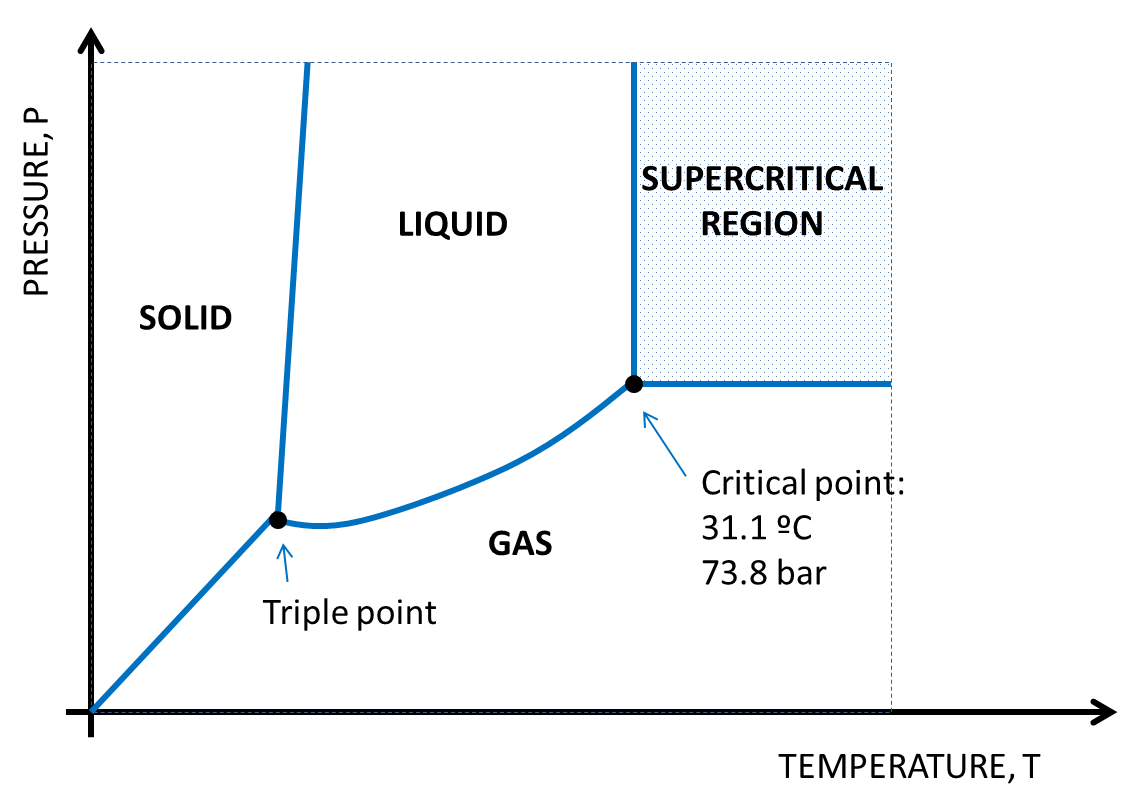 figure 13  co2 phases diagram