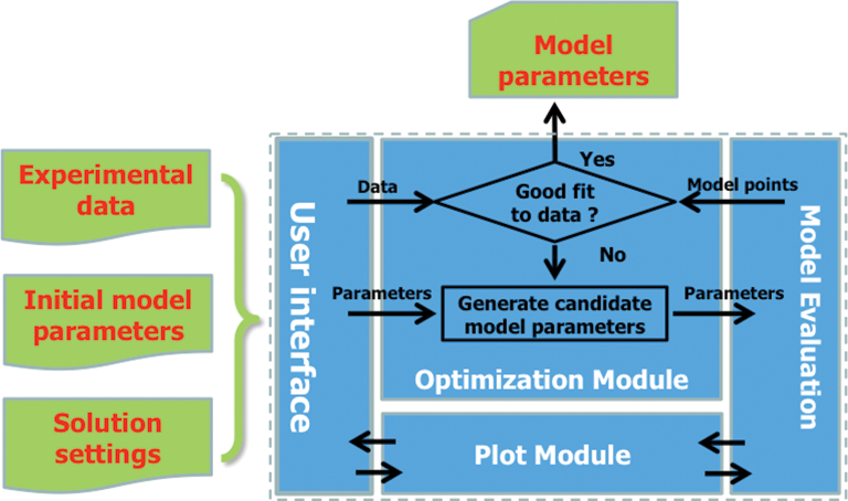Case Studies in Using MATLAB to Build Model Calibration Tools for