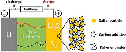 Cathode Materials for Lithium Sulfur Batteries: Design, Synthesis