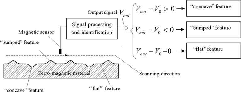 A NDT&E Methodology Based on Magnetic Representation for