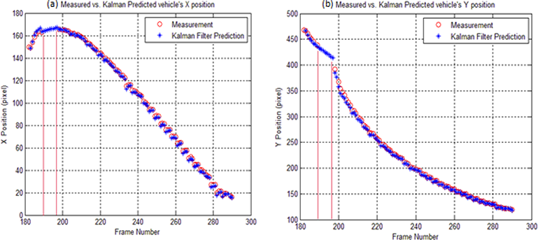Kalman Filtering and Its Real‐Time Applications | IntechOpen