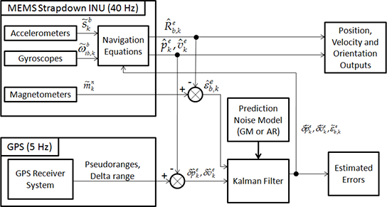 Kalman Filtering and Its Real‐Time Applications   IntechOpen