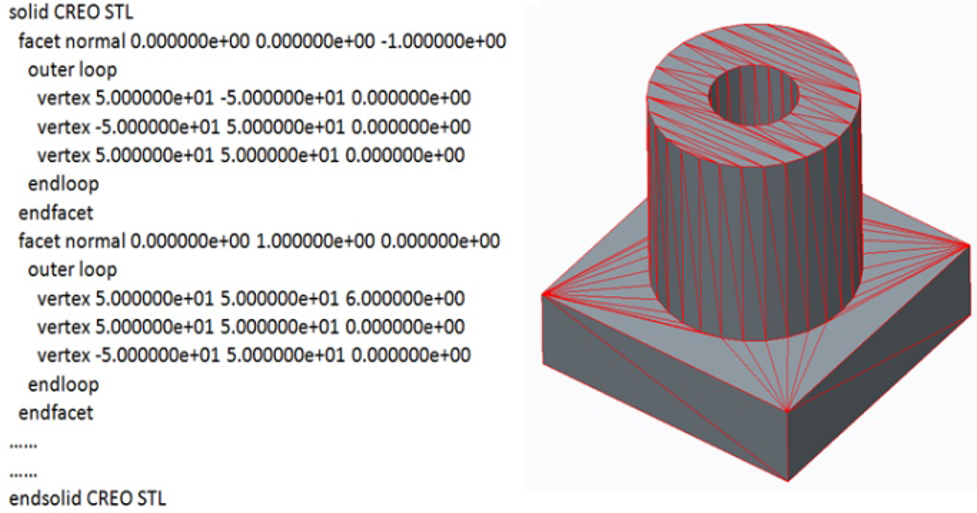 Advanced Design for Additive Manufacturing: 3D Slicing and