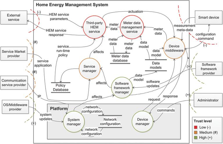 securing the home energy management platform