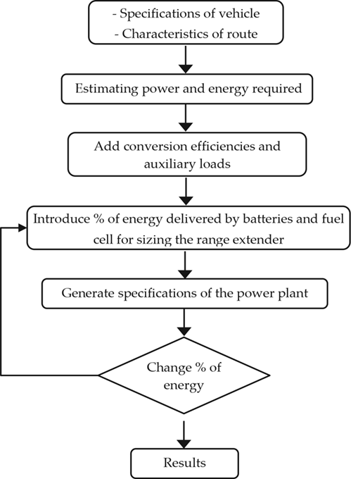 Fuel Cell as Range Extender in Battery Electric Vehicles for