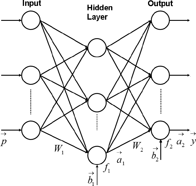 Neural Networks For Gas Turbine Diagnosis