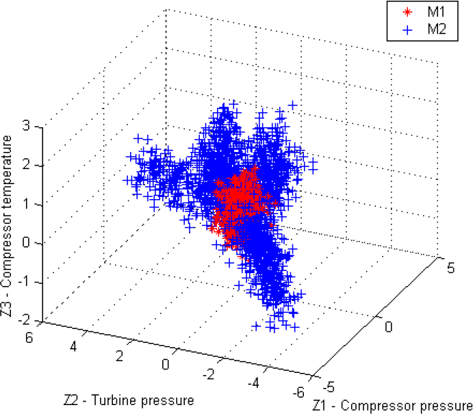 Neural Networks for Gas Turbine Diagnosis | IntechOpen