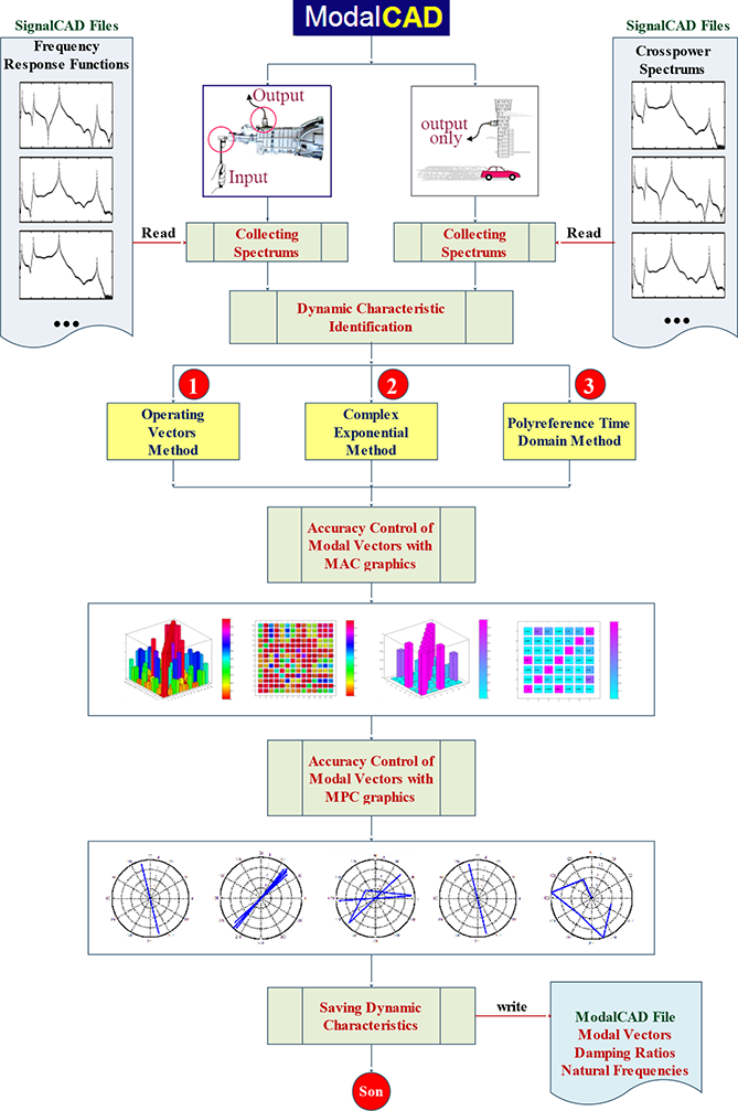 MATLAB for All Steps of Dynamic Vibration Test of Structures