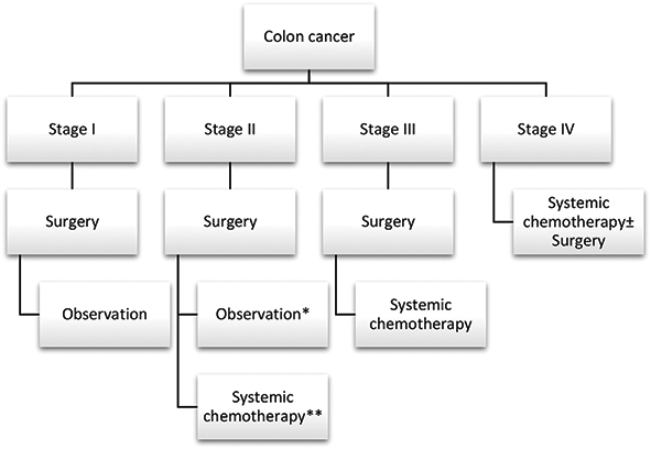 Adjuvant Systemic Therapy In Stage Ii And Iii Colon Cancer Intechopen