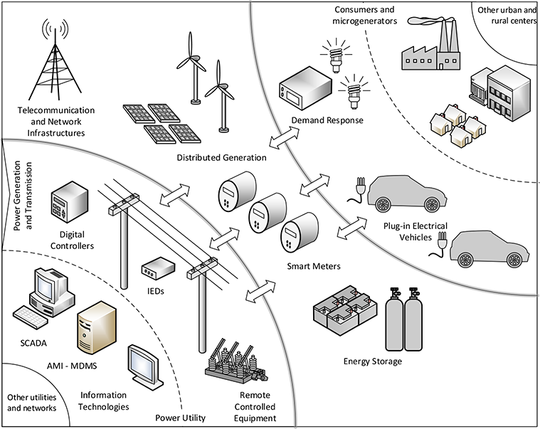 Real Time Reconfiguration Of Distribution Network With Distributed Generation Intechopen