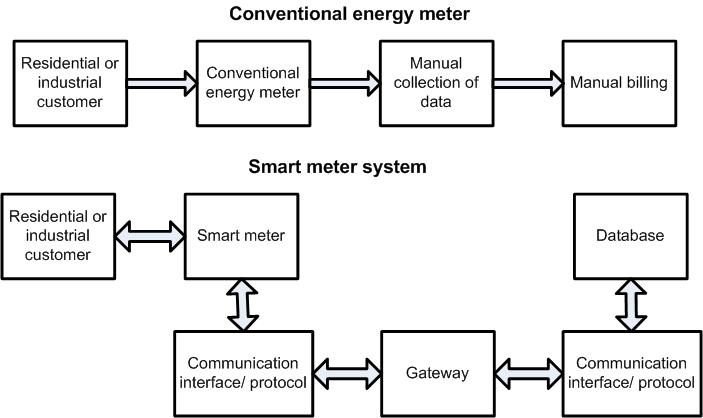 Advanced Metering Infrastructure Based on Smart Meters in Smart Grid on utility trailer parts diagram, utility software diagram, utility heater, utility transformer diagram, utility power,