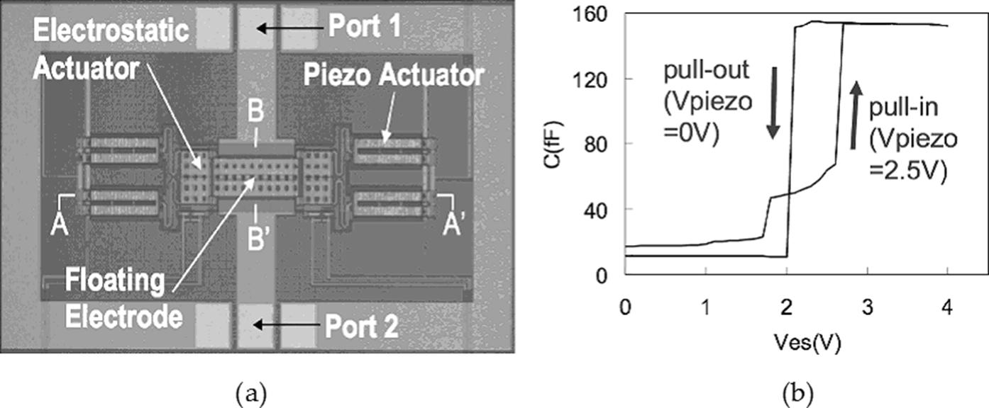 Piezoelectric Materials in RF Applications | IntechOpen