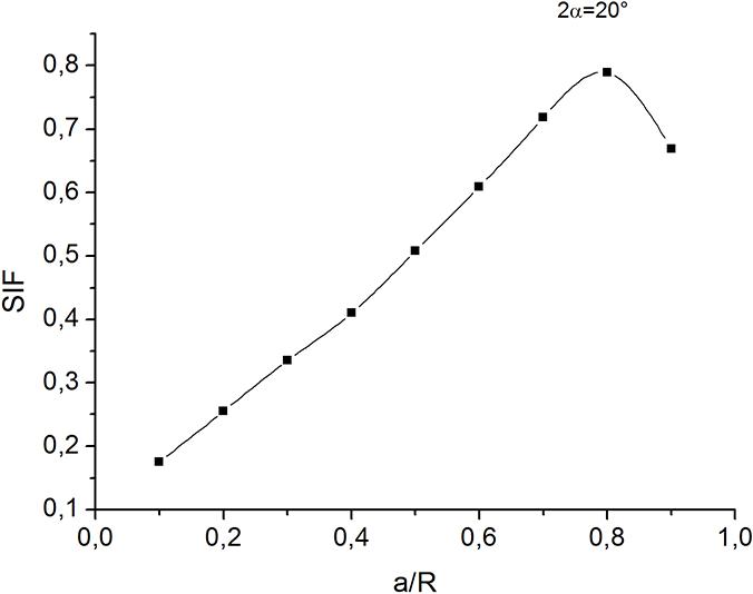 Investigation of Mechanical Behaviour of a Bioceramic | IntechOpen