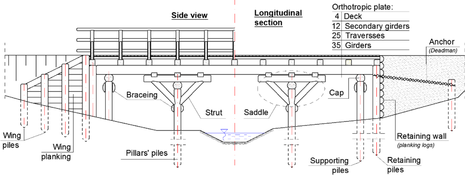 History Of Sustainable Bridge Solutions Intechopen Narrows Again Name The Parts In This Diagram Figure 13