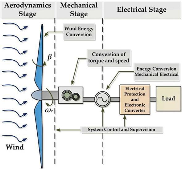 figure 1  energy conversion process for wind turbine