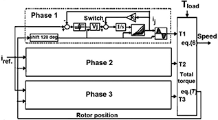 Fuzzy Logic Control of Switched Reluctance Motor Drives | IntechOpen